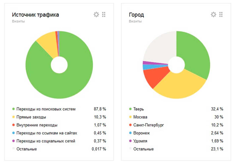 Аудитория сайта Turpotveri.ru